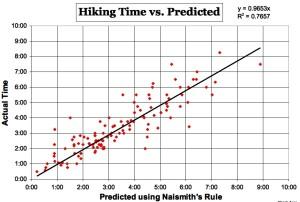 Hiking Time Chart